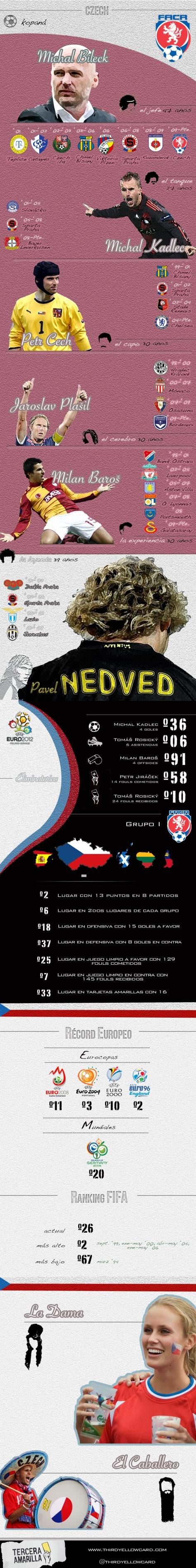Infografía Republica Checa Eurocopa 2012